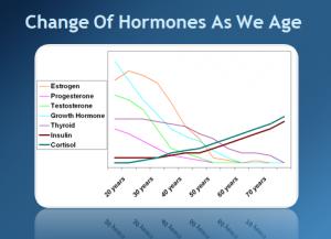 Hormone Levels Aging